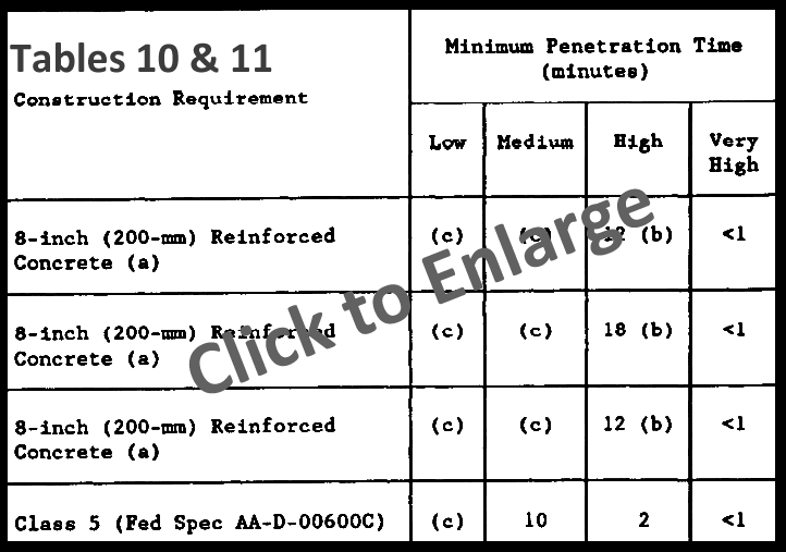 Military Handbook Class A Vault Penetration Times, Table 10 and 11